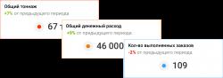 Сводная статистика - онлайн сервис transportica.com