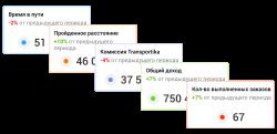 Динамика производительности клиента - онлайн сервис transportica.com