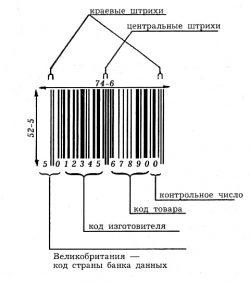 На общей схеме обозначены основные группы штрихов, дающие возможность узнать страну производства товаров, код изделия.