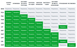 Графическая схема ответственности за организацию и оплату работ.