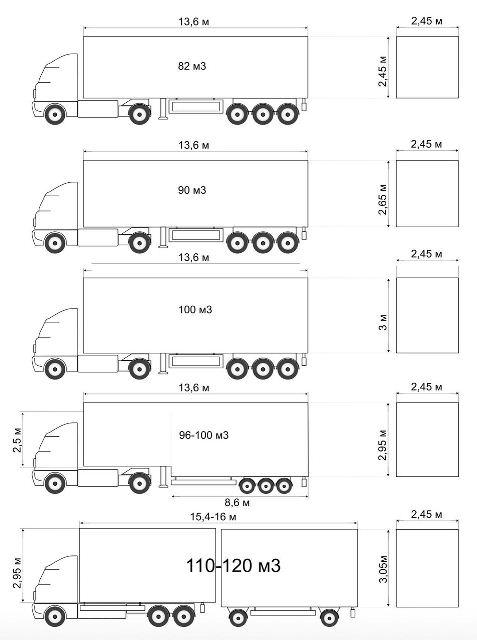 Таблица основных размеров и объемов полуприцепов.