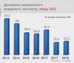Диаграмма падения украинского экспорта за шесть лет.