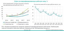 График спроса и предложения рабочих специальностей.