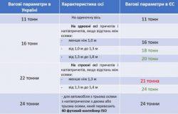 Сравнительная таблица европейских и украинских нормативов.