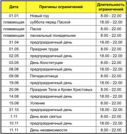 Таблица с указанием ограничений движения в Польше.